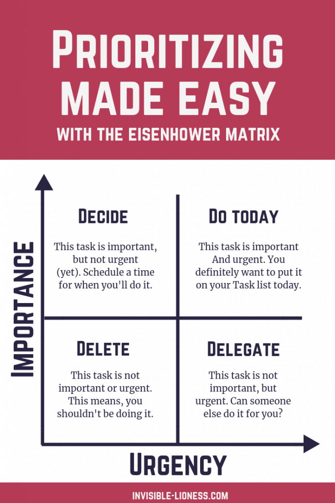 The Eisenhower matrix to prioritize by importance and urgency of a task. If you don't know how to prioritize your to do list, this is a great starting help! Prioritizing your tasks will help to increase productivity and give you more focus.