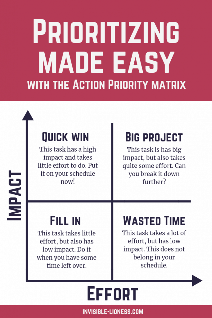 Need some help prioritising? Take a look at the Action Priority Matrix to help you bring your time management skills up to speed!