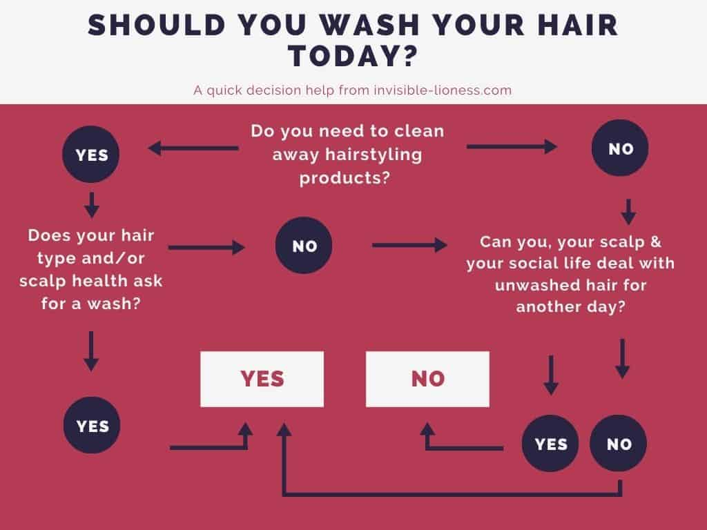 """A flowchart to answer the question """"Should you wash your hair today?"""", asking the questions """"Do you need to clean away hairstyling products?, Does your hair type and/or scalp health ask for a wash?, Can you, your scalp & your social life deal with unwashed hair for another day?"""""""